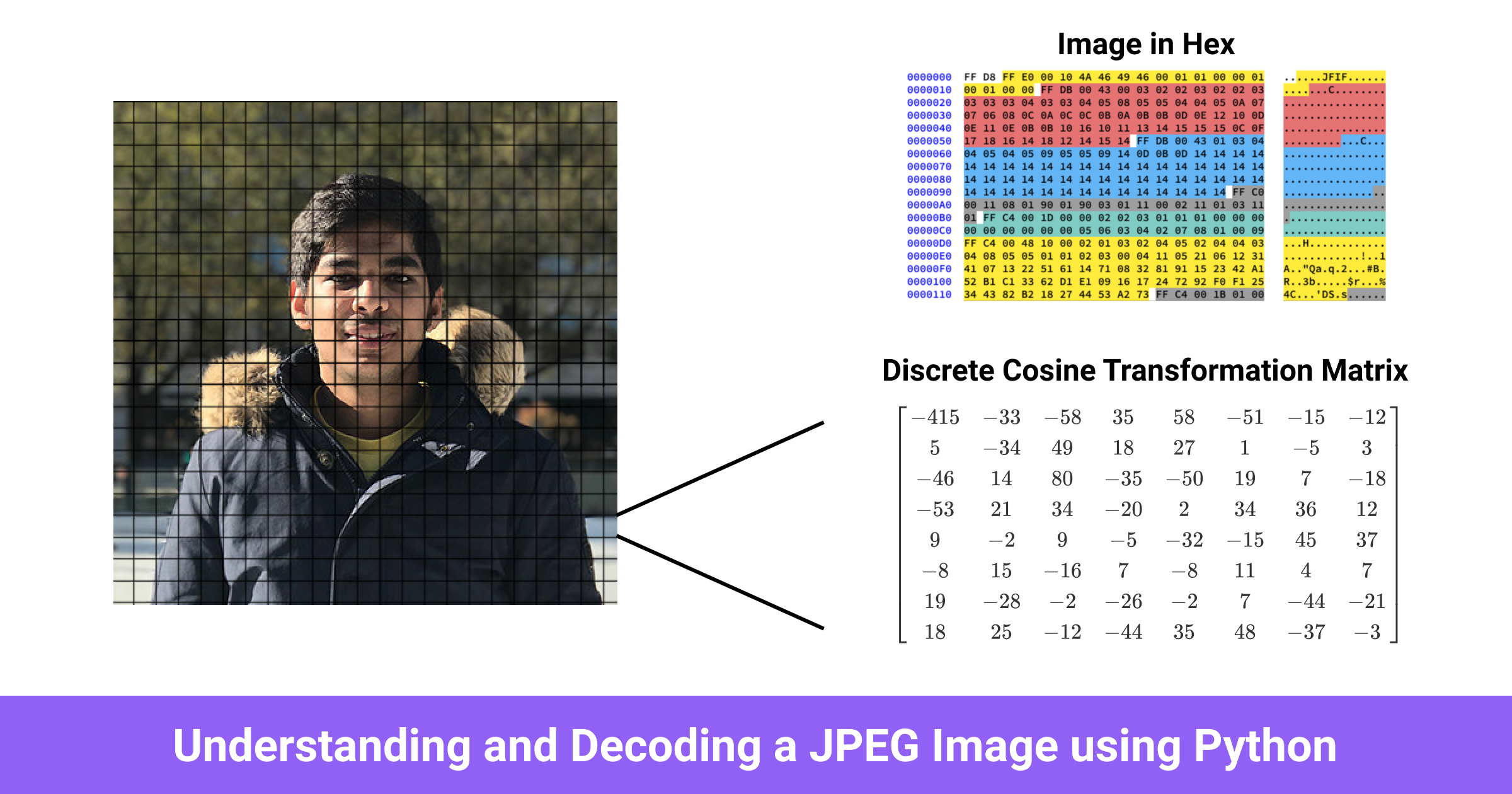 Understanding and Decoding a JPEG Image using Python